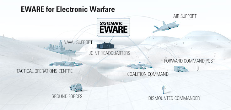 Electronic warfare products
