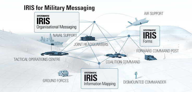 Which military messaging products to choose